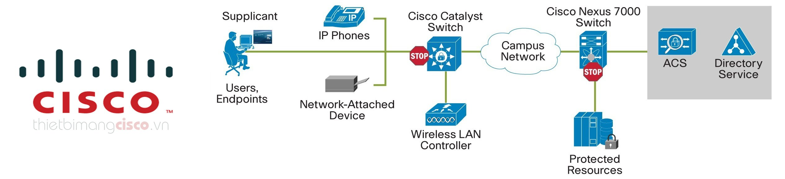 Cisco Solution