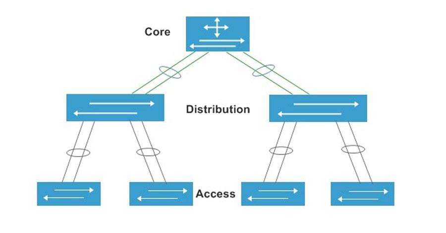 Core Switch là gì? Sự khác biệt giữa Core Switch và Switch Access, Core  Switch là gì? Tìm hiểu đặc điểm của Core Switch