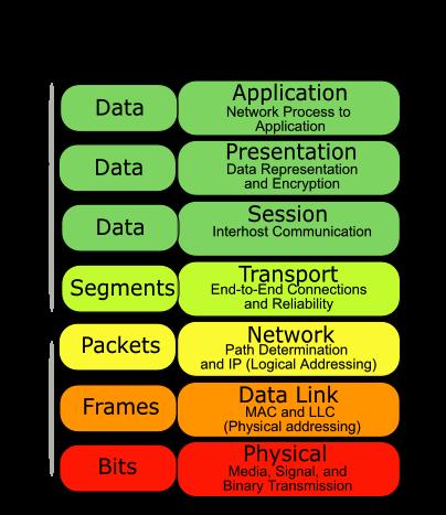 mô hình OSI - mô hình thăm chiếu 7 tầng