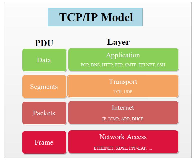 Mô hình TCP./IP