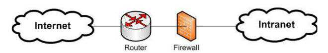 Appliance Firewalls