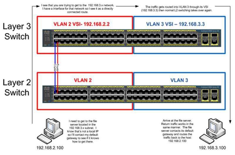 Đặc điểm phân biệt sự khác nhau giữa 2 loại Switch mạng