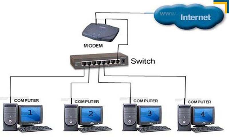 tối ưu hóa hệ thống mạng