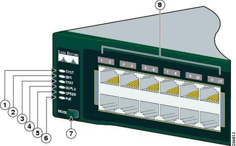 hướng dẫn đọc led tráng thái switch cisco 2960