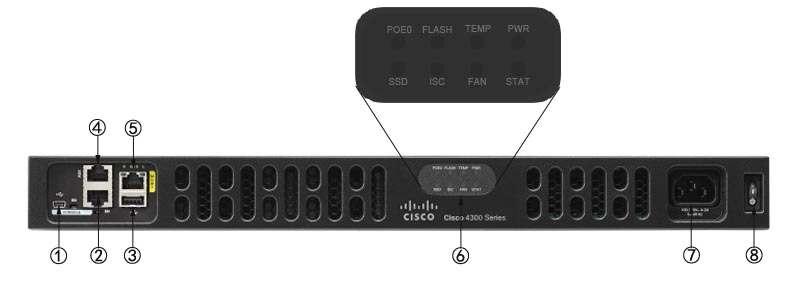 Thông tin mặt trước Router Cisco ISR4331/K9