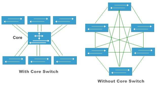 switch core cisco